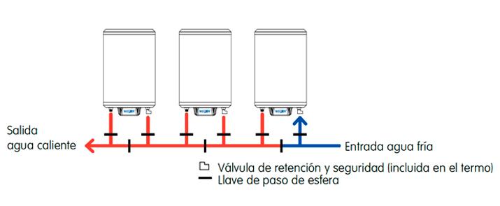 Termos el ctricos de instalaci n multiposicional grup - Termo electrico instalacion ...