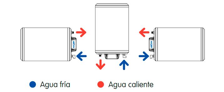 Pumps tubos termo boiler termos electricos instalacion - Termos electricos horizontales ...