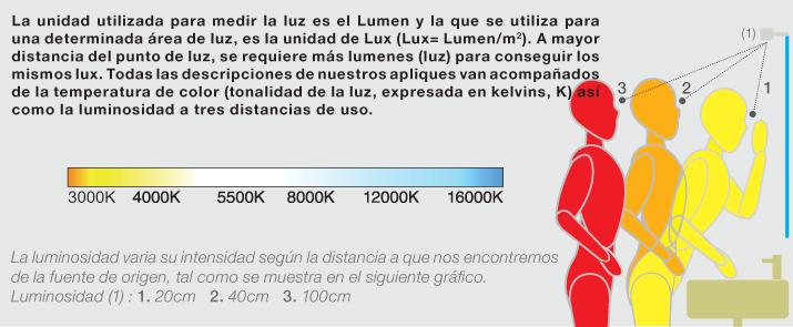 Iluminacion Baño Halogenos:Para que puedas saber cuánto ilumina un aplique, hemos diseñado el